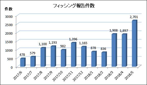 フィッシング対策協議会 council of anti phishing japan 報告書類